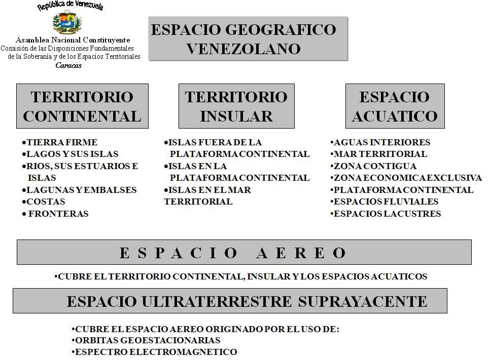 El Espacio Geográfico Venezolano El Espacio Acuático
