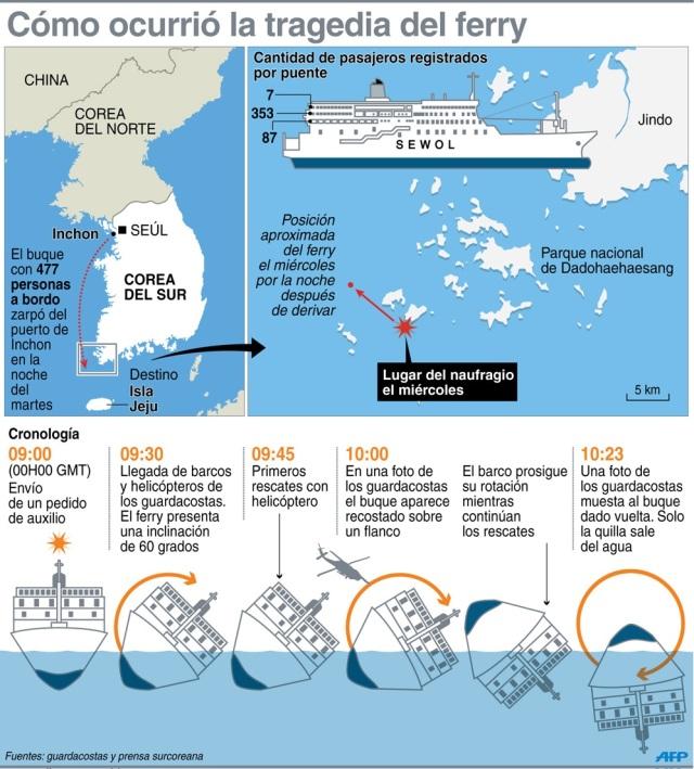 ferry coreano