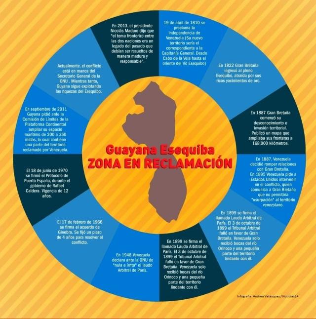 guyana infografia